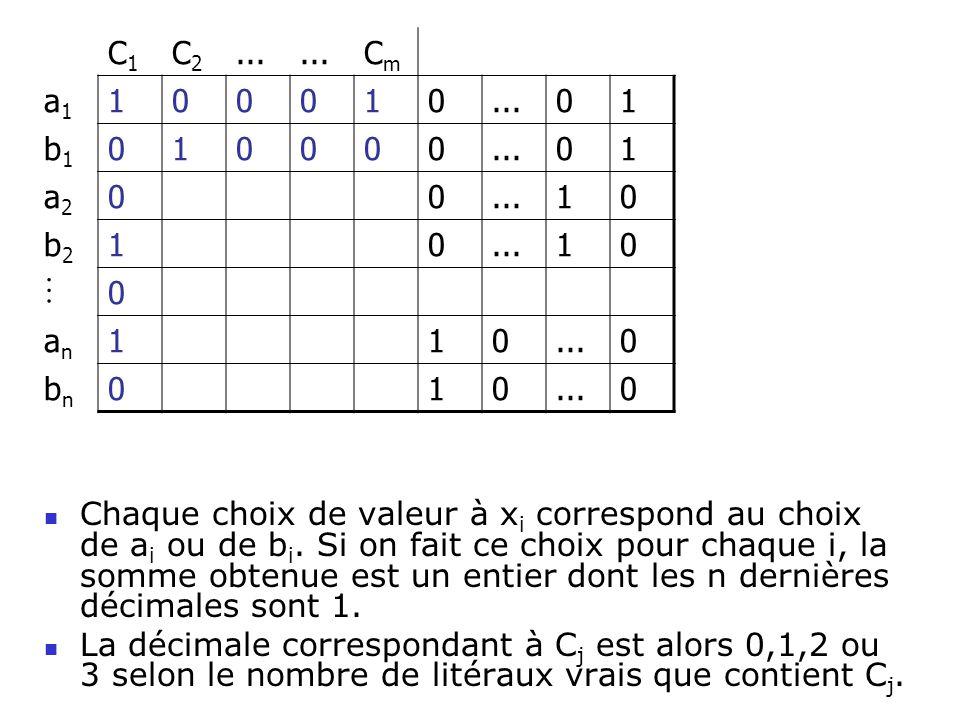 Chaque choix de valeur à x i correspond au choix de a i ou de b i. Si on fait ce choix pour chaque i, la somme obtenue est un entier dont les n derniè