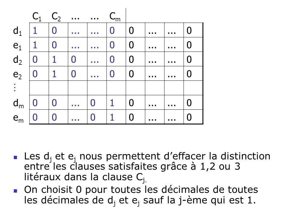 Les d j et e j nous permettent deffacer la distinction entre les clauses satisfaites grâce à 1,2 ou 3 litéraux dans la clause C j. On choisit 0 pour t