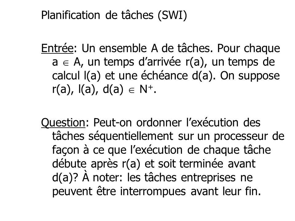 Planification de tâches (SWI) Entrée: Un ensemble A de tâches. Pour chaque a A, un temps darrivée r(a), un temps de calcul l(a) et une échéance d(a).