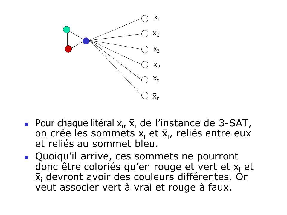 Pour chaque litéral x i, i de linstance de 3-SAT, on crée les sommets x i et i, reliés entre eux et reliés au sommet bleu. Quoiquil arrive, ces sommet
