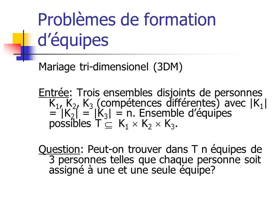 Problèmes de formation déquipes Mariage tri-dimensionel (3DM) Entrée: Trois ensembles disjoints de personnes K 1, K 2, K 3 (compétences différentes) avec |K 1 | = |K 2 | = |K 3 | = n.