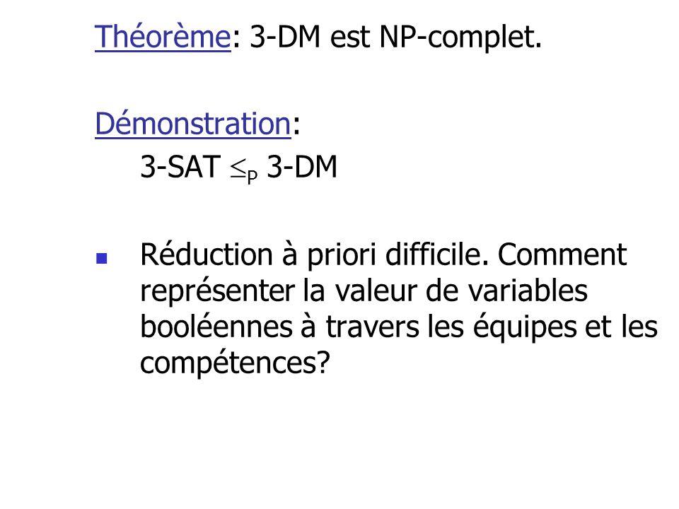 Théorème: 3-DM est NP-complet. Démonstration: 3-SAT P 3-DM Réduction à priori difficile. Comment représenter la valeur de variables booléennes à trave
