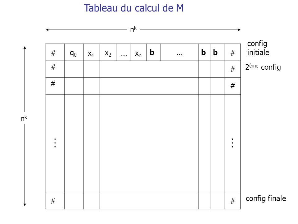 b bb # # # # # # # # q0q0 x1x1 x2x2...xnxn nknk nknk config initiale 2 ème config config finale Tableau du calcul de M