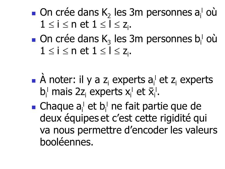 On crée dans K 2 les 3m personnes a i l où 1 i n et 1 l z i. On crée dans K 3 les 3m personnes b i l où 1 i n et 1 l z i. À noter: il y a z i experts