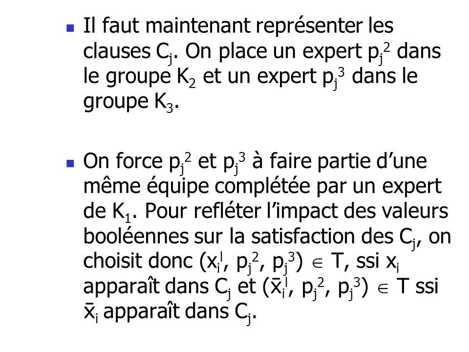 Il faut maintenant représenter les clauses C j. On place un expert p j 2 dans le groupe K 2 et un expert p j 3 dans le groupe K 3. On force p j 2 et p