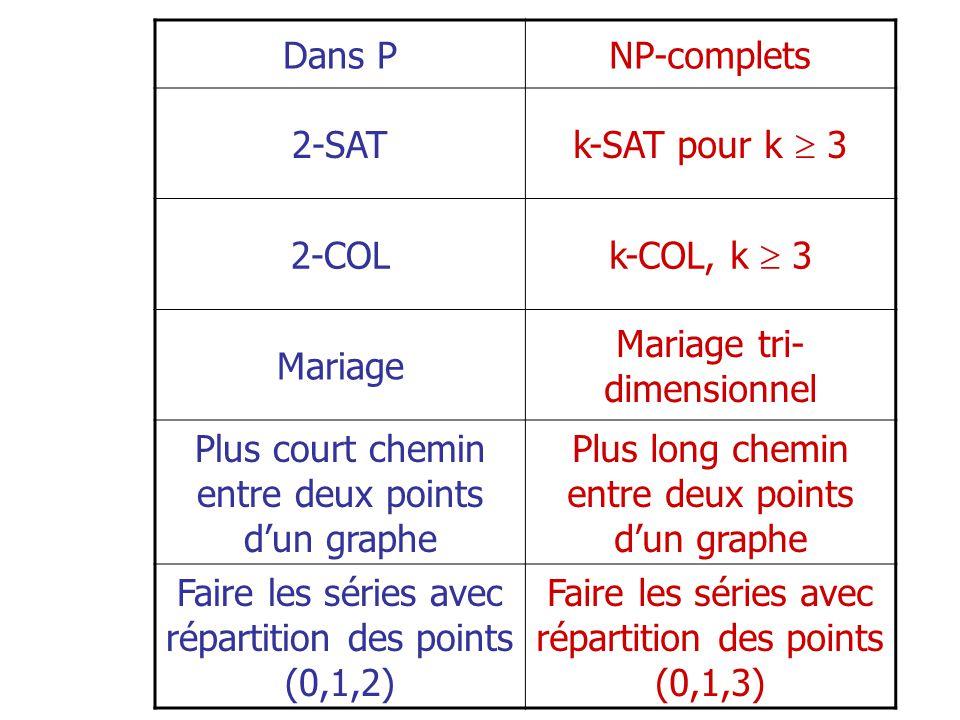 Dans PNP-complets 2-SAT k-SAT pour k 3 2-COL k-COL, k 3 Mariage Mariage tri- dimensionnel Plus court chemin entre deux points dun graphe Plus long chemin entre deux points dun graphe Faire les séries avec répartition des points (0,1,2) Faire les séries avec répartition des points (0,1,3)