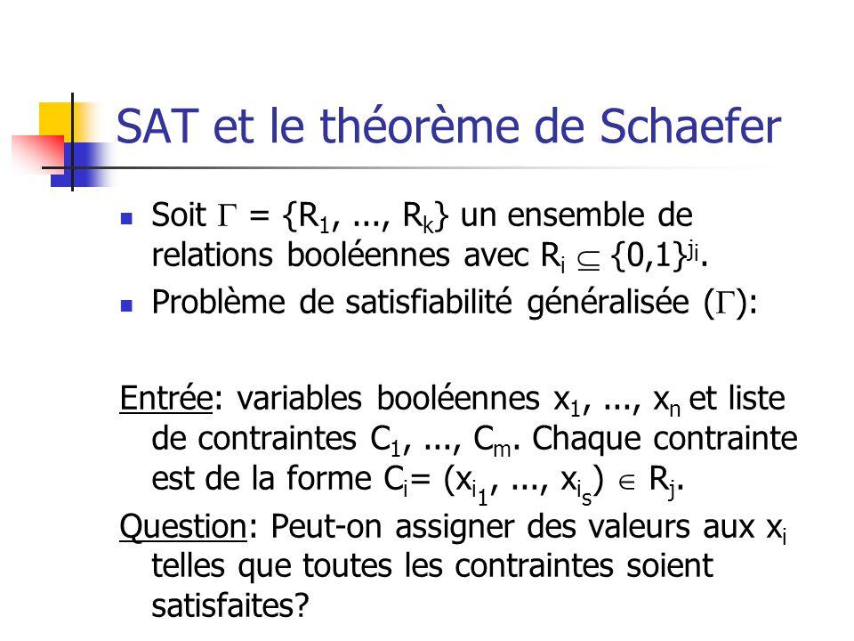 SAT et le théorème de Schaefer Soit = {R 1,..., R k } un ensemble de relations booléennes avec R i {0,1} j i. Problème de satisfiabilité généralisée (