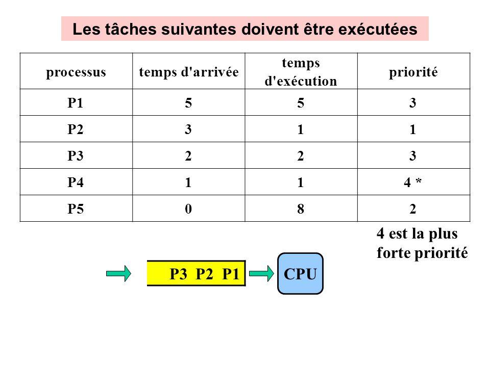 Les tâches suivantes doivent être exécutées P3 P2 P1 CPU processustemps d arrivée temps d exécution priorité P1553 P2311 P3223 P4114 * P5082 4 est la plus forte priorité