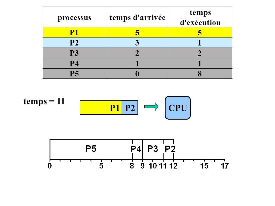 P1 P2 processustemps d arrivée temps d exécution P155 P231 P322 P411 P508 CPU temps = 11 P2