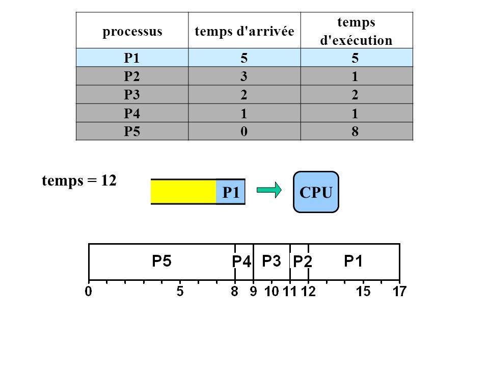 P1 processustemps d arrivée temps d exécution P155 P231 P322 P411 P508 CPU temps = 12 P1
