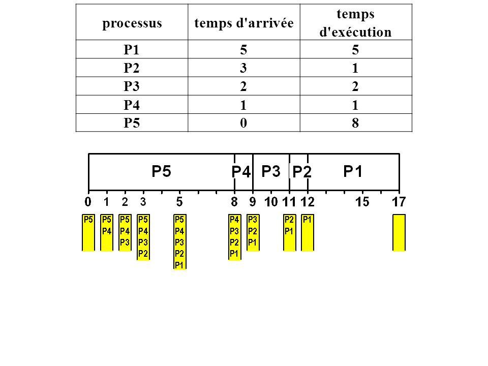 processustemps d arrivée temps d exécution P155 P231 P322 P411 P508