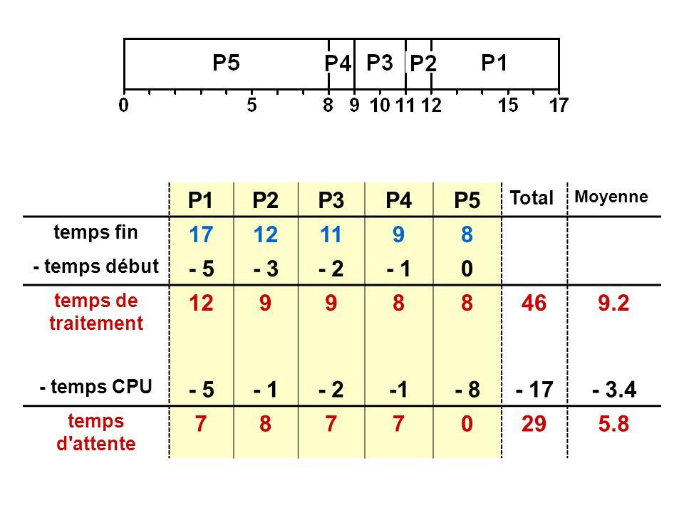 P1P2P3P4P5 Total Moyenne temps fin 17121198 - temps début - 5- 3- 2- 10 temps de traitement 129988469.2 - temps CPU - 5- 1- 2- 8- 17- 3.4 temps d attente 78770295.8
