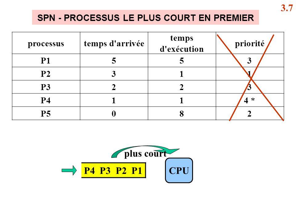SPN - PROCESSUS LE PLUS COURT EN PREMIER P4 P3 P2 P1 CPU plus court 3.7 processustemps d arrivée temps d exécution priorité P1553 P2311 P3223 P4114 * P5082