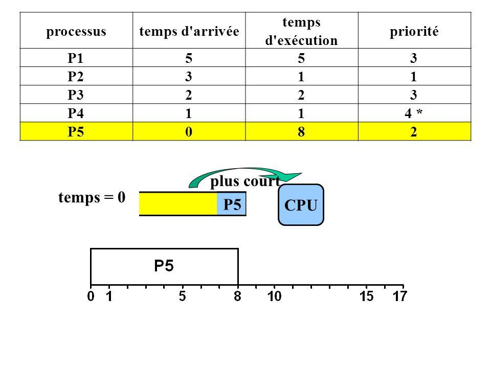 CPU temps = 0 P5 plus court processustemps d arrivée temps d exécution priorité P1553 P2311 P3223 P4114 * P5082