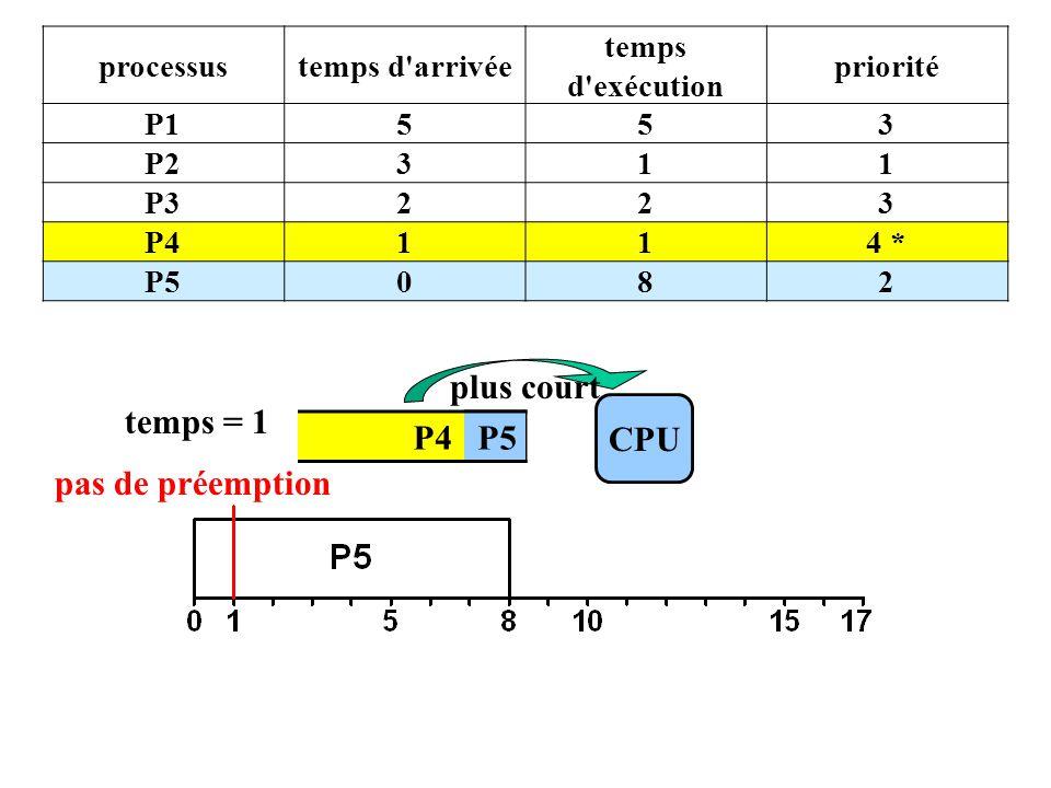 P4 P5 CPU temps = 1 P5 plus court processustemps d arrivée temps d exécution priorité P1553 P2311 P3223 P4114 * P5082 pas de préemption
