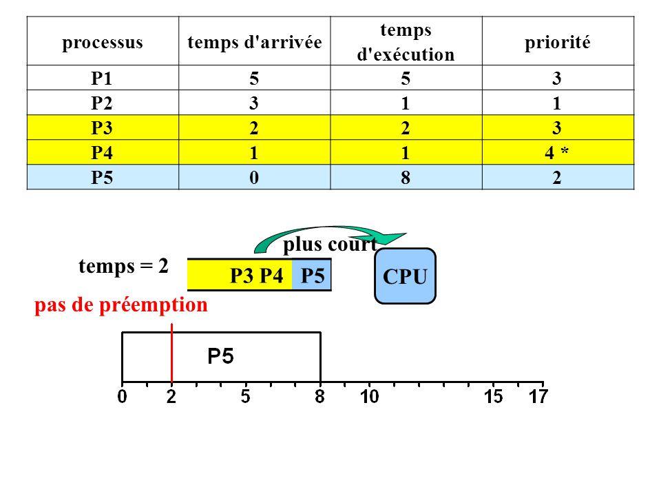 P3 P4 P5 CPU temps = 2 plus court processustemps d arrivée temps d exécution priorité P1553 P2311 P3223 P4114 * P5082 pas de préemption P5