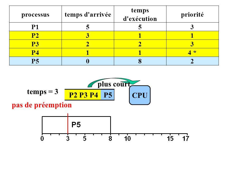 P2 P3 P4 P5 CPU temps = 3 plus court processustemps d arrivée temps d exécution priorité P1553 P2311 P3223 P4114 * P5082 pas de préemption P5