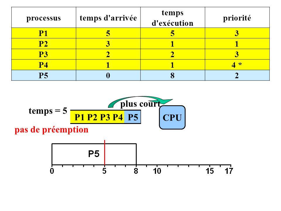 P1 P2 P3 P4 P5 CPU temps = 5 plus court processustemps d arrivée temps d exécution priorité P1553 P2311 P3223 P4114 * P5082 pas de préemption P5