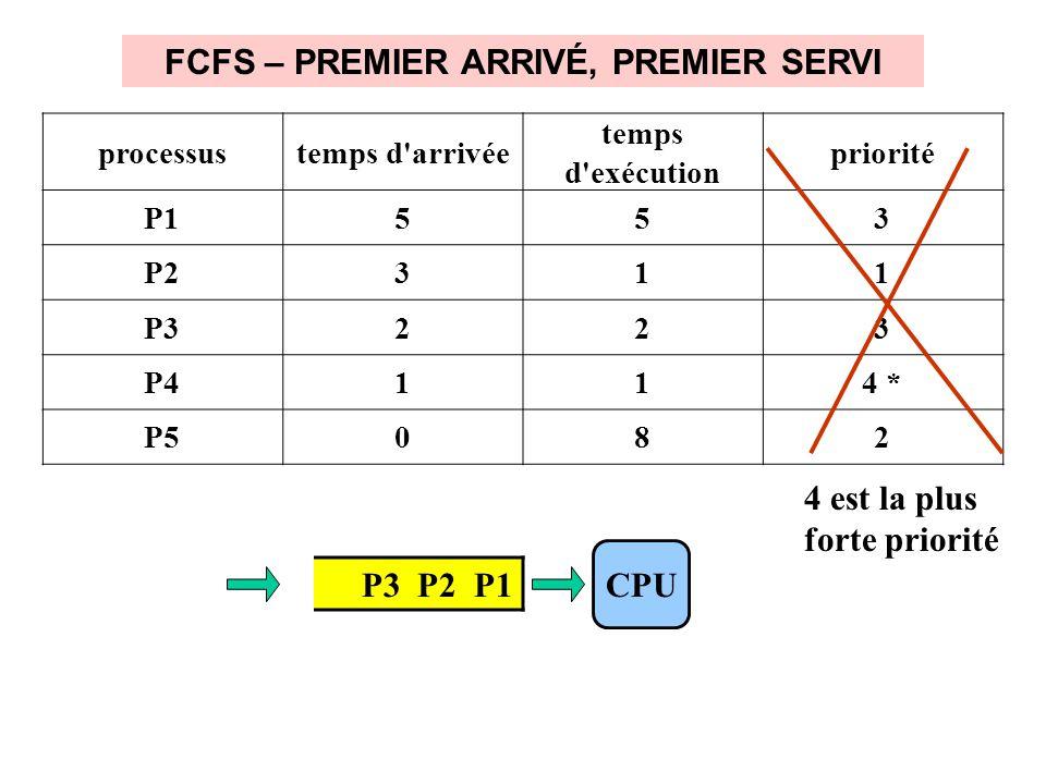 FCFS – PREMIER ARRIVÉ, PREMIER SERVI P3 P2 P1 CPU processustemps d arrivée temps d exécution priorité P1553 P2311 P3223 P4114 * P5082 4 est la plus forte priorité