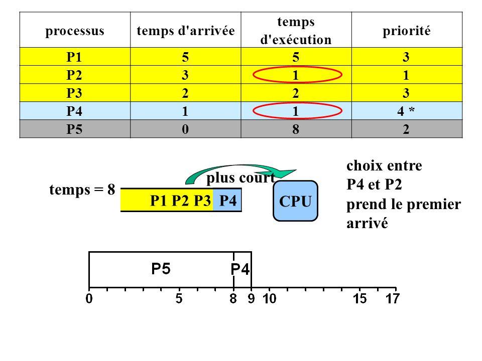 P1 P2 P3 P5 CPU temps = 8 plus court processustemps d arrivée temps d exécution priorité P1553 P2311 P3223 P4114 * P5082 P4 choix entre P4 et P2 prend le premier arrivé