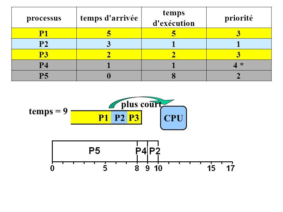 P1 P2 P3 CPU temps = 9 plus court processustemps d arrivée temps d exécution priorité P1553 P2311 P3223 P4114 * P5082 P2