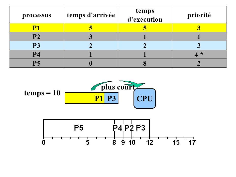 P1 P3 CPU temps = 10 plus court processustemps d arrivée temps d exécution priorité P1553 P2311 P3223 P4114 * P5082 P3