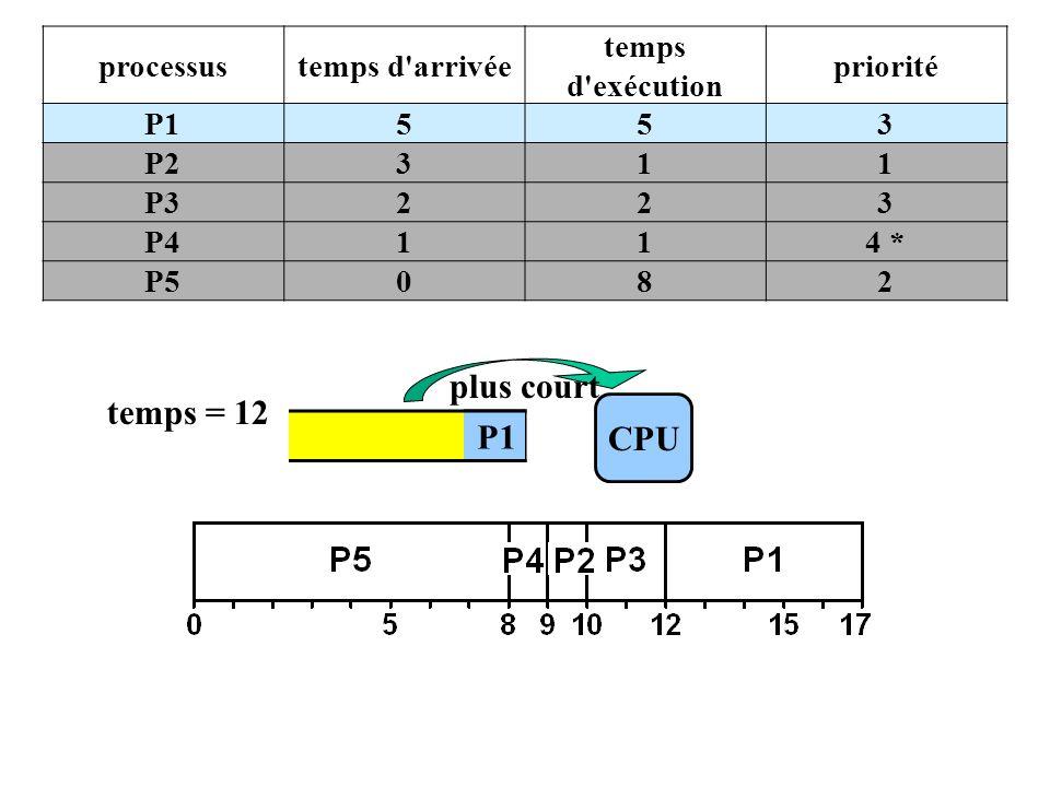 P1 CPU temps = 12 plus court processustemps d arrivée temps d exécution priorité P1553 P2311 P3223 P4114 * P5082 P1