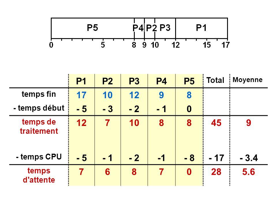 P2P3P4P5 Total Moyenne temps fin 17101298 - temps début - 5- 3- 2- 10 temps de traitement 1271088459 - temps CPU - 5- 1- 2- 8- 17- 3.4 temps d attente 76870285.6