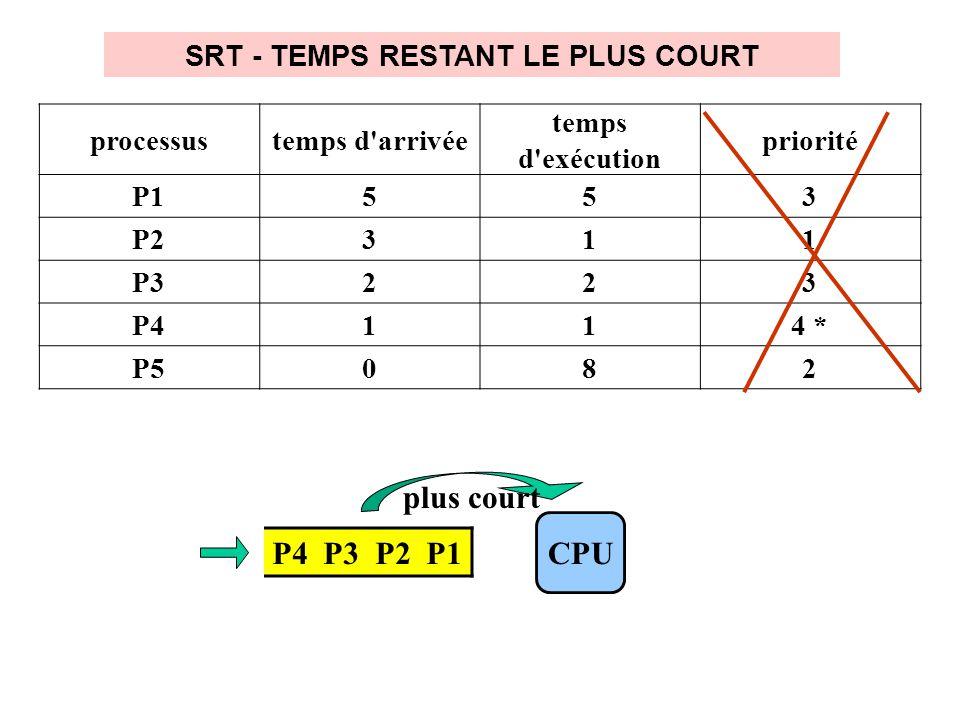 SRT - TEMPS RESTANT LE PLUS COURT P4 P3 P2 P1 CPU plus court processustemps d arrivée temps d exécution priorité P1553 P2311 P3223 P4114 * P5082