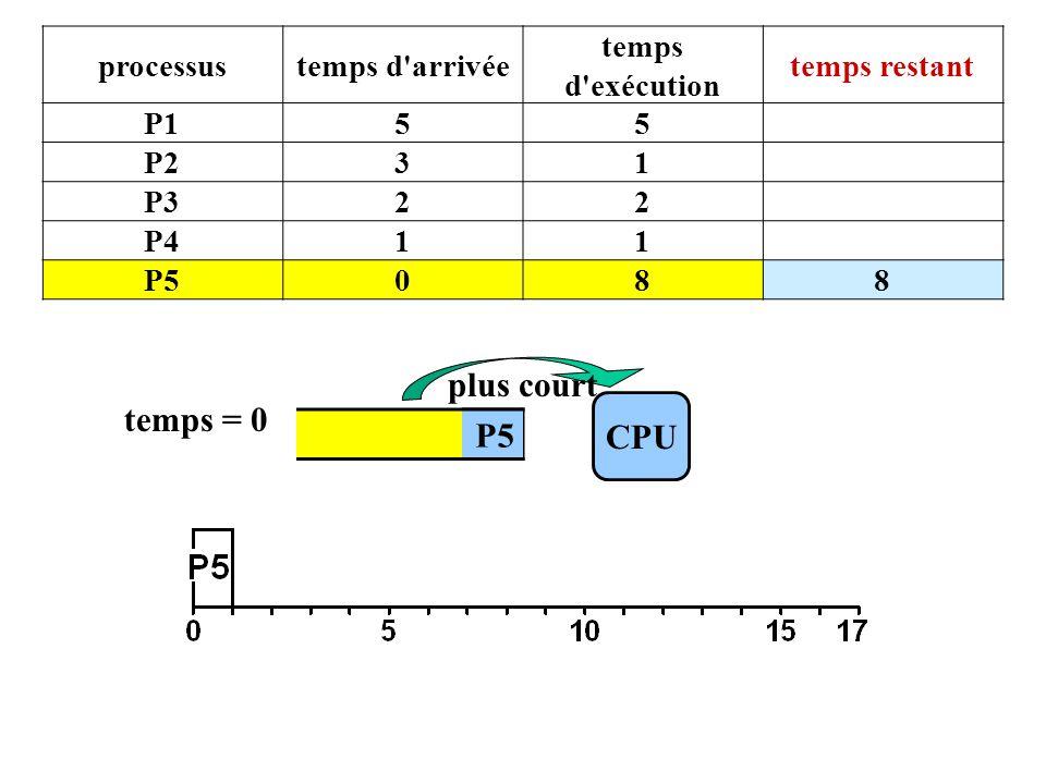 CPU temps = 0 P5 plus court processustemps d arrivée temps d exécution temps restant P155 P231 P322 P411 P5088