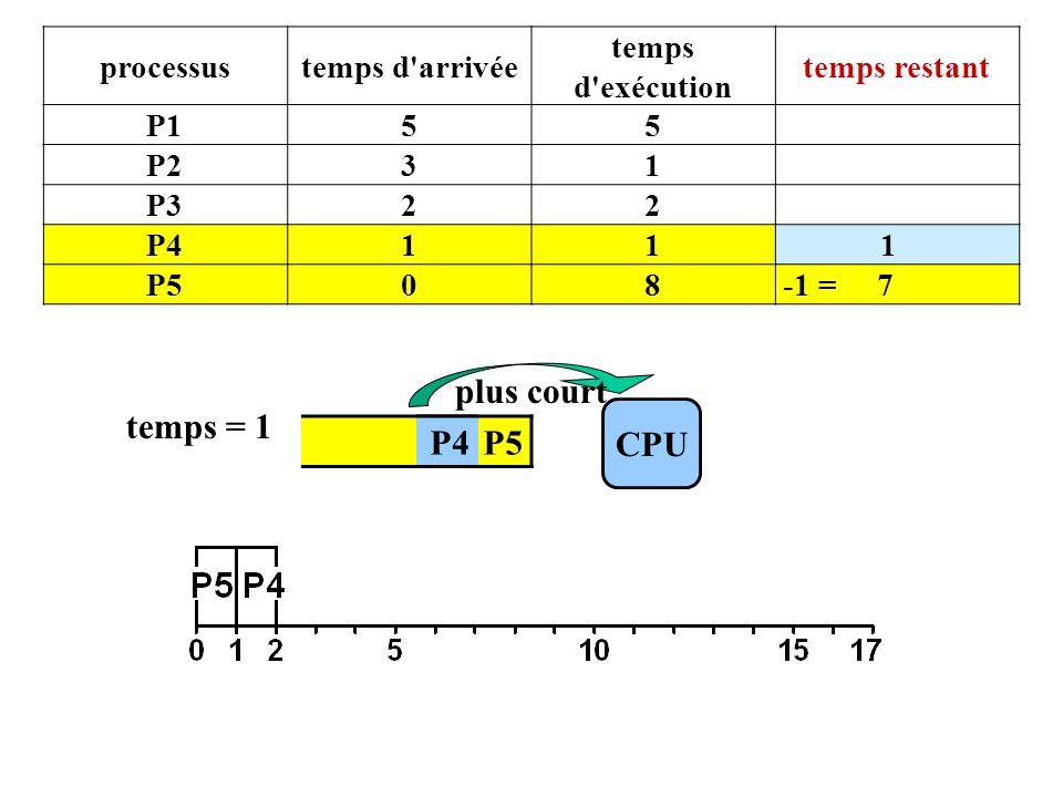 P4 P5 CPU temps = 1 P4 plus court processustemps d arrivée temps d exécution temps restant P155 P231 P322 P411 1 P508 -1 = 7