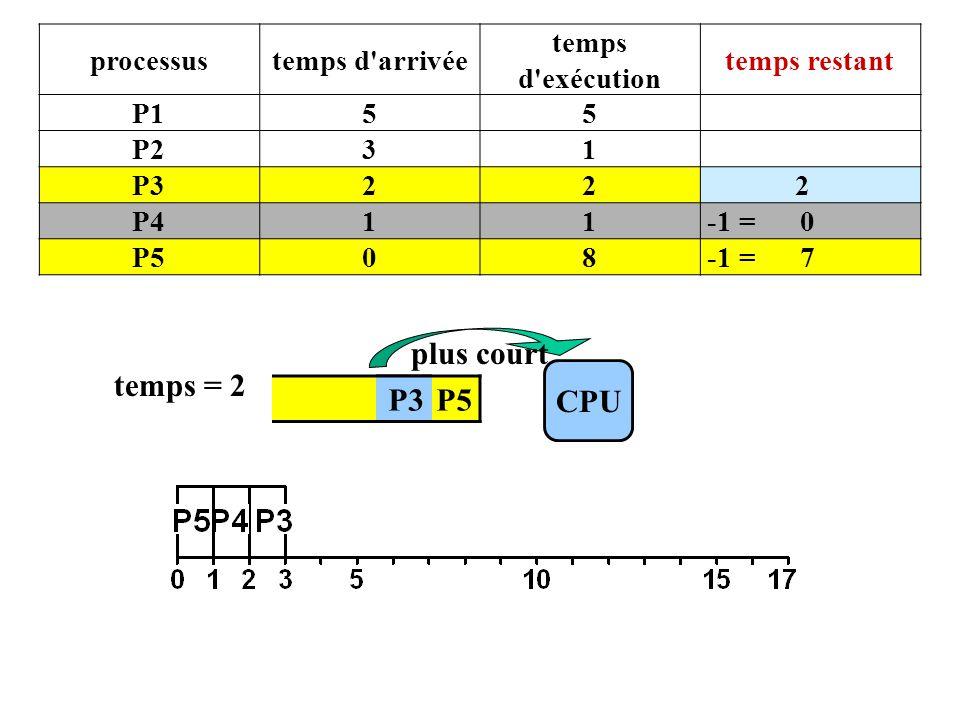 P4 P5 CPU temps = 2 P3 plus court processustemps d arrivée temps d exécution temps restant P155 P231 P322 2 P411 -1 = 0 P508 -1 = 7