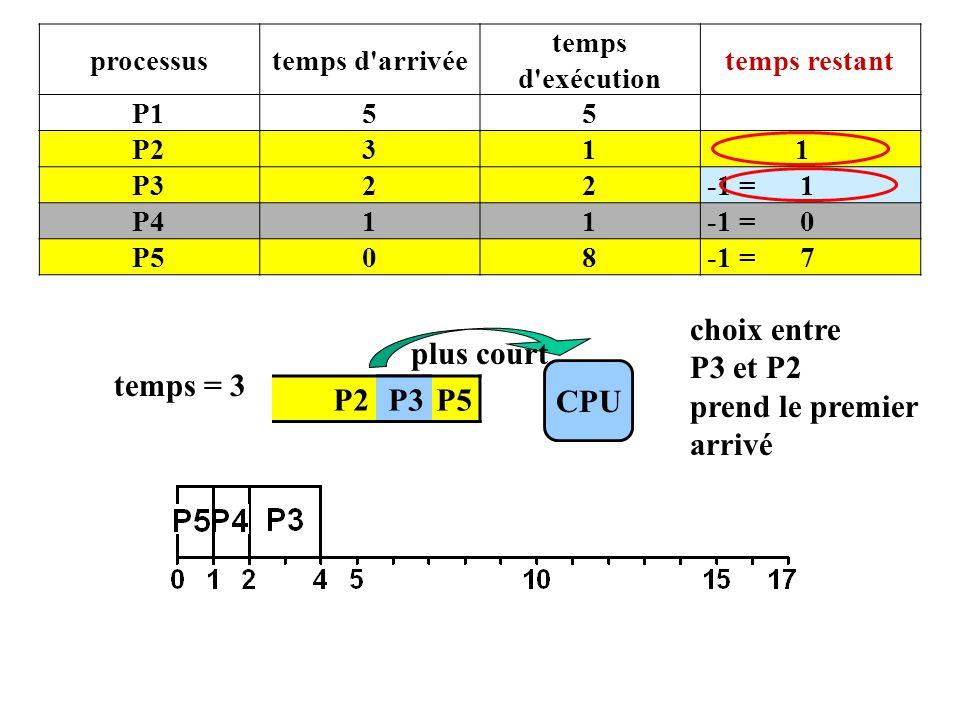 P2 P4 P5 CPU temps = 3 P3 plus court processustemps d arrivée temps d exécution temps restant P155 P231 1 P322 -1 = 1 P411 -1 = 0 P508 -1 = 7 choix entre P3 et P2 prend le premier arrivé
