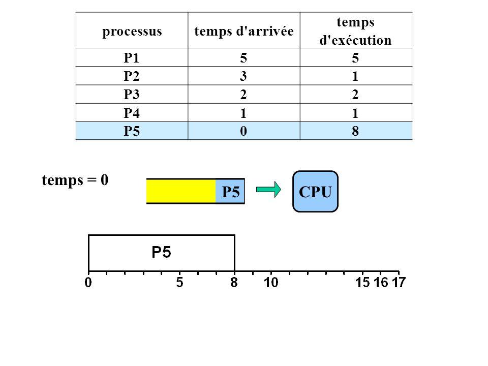 P1 processustemps d arrivée temps d exécution P155 P231 P322 P411 P508 CPU P5 temps = 0