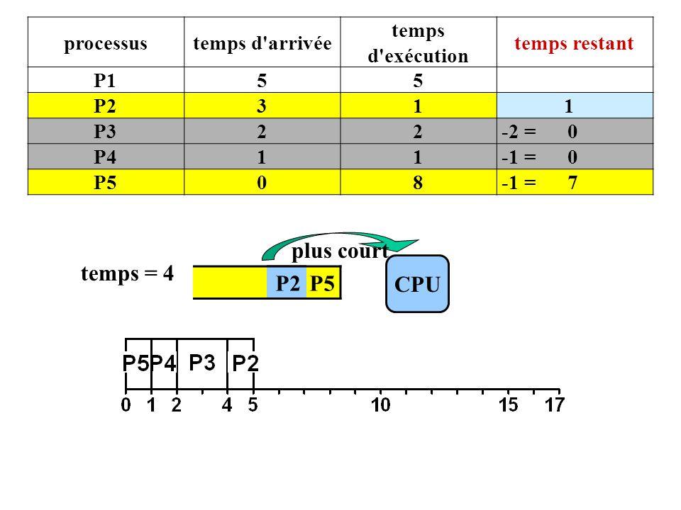 P4 P5 CPU temps = 4 P2 plus court processustemps d arrivée temps d exécution temps restant P155 P231 1 P322 -2 = 0 P411 -1 = 0 P508 -1 = 7