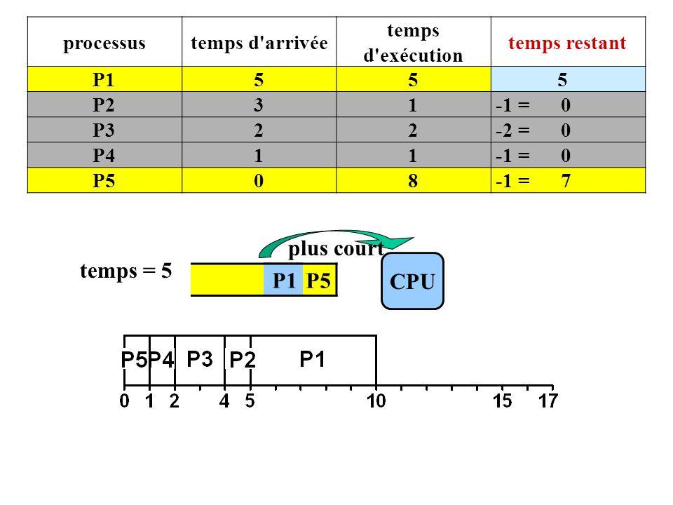 P4 P5 CPU temps = 5 P1 plus court processustemps d arrivée temps d exécution temps restant P155 5 P231 -1 = 0 P322 -2 = 0 P411 -1 = 0 P508 -1 = 7