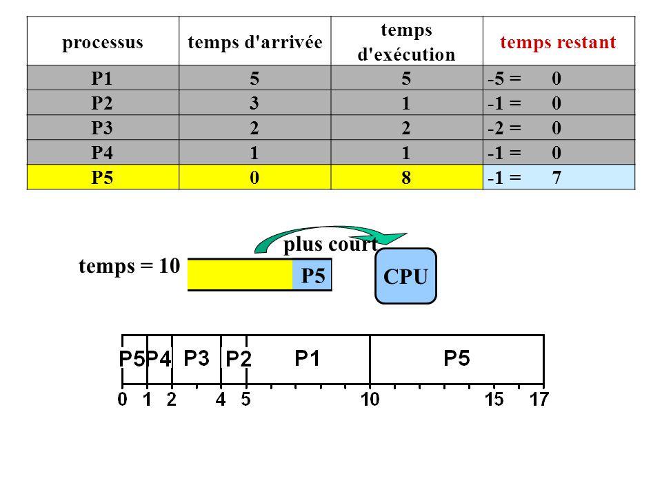 P5 CPU temps = 10 P5 plus court processustemps d arrivée temps d exécution temps restant P155 -5 = 0 P231 -1 = 0 P322 -2 = 0 P411 -1 = 0 P508 -1 = 7
