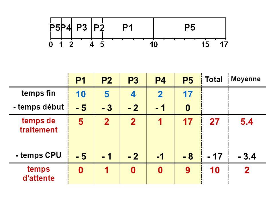 P1P2P3P4P5 Total Moyenne temps fin 1054217 - temps début - 5- 3- 2- 10 temps de traitement 522117275.4 - temps CPU - 5- 1- 2- 8- 17- 3.4 temps d attente 01009102