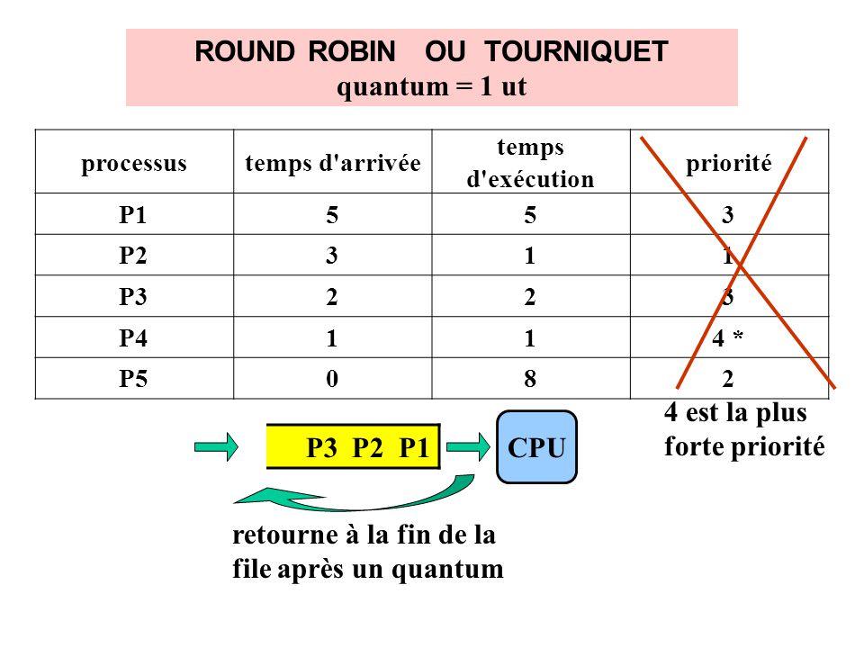 ROUND ROBIN OU TOURNIQUET quantum = 1 ut processustemps d arrivée temps d exécution priorité P1553 P2311 P3223 P4114 * P5082 4 est la plus forte priorité P3 P2 P1 CPU retourne à la fin de la file après un quantum