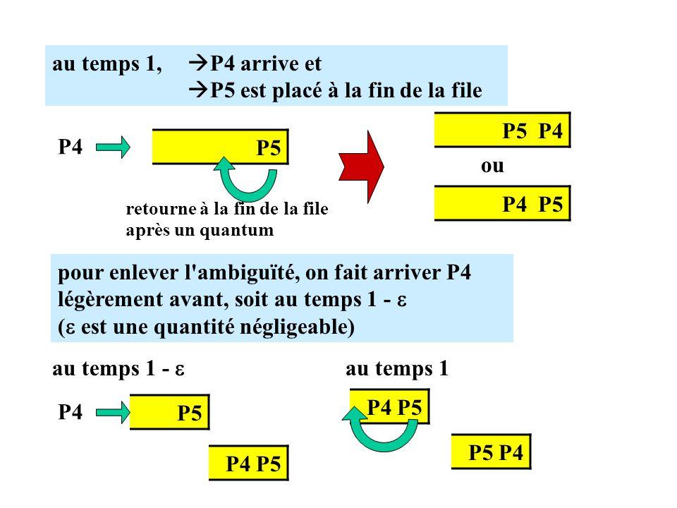 P5 retourne à la fin de la file après un quantum P4 au temps 1, P4 arrive et P5 est placé à la fin de la file P5 P4 P4 P5 ou pour enlever l ambiguïté, on fait arriver P4 légèrement avant, soit au temps 1 - ( est une quantité négligeable) au temps 1 - P5 P4 P4 P5 au temps 1 P4 P5 P5 P4