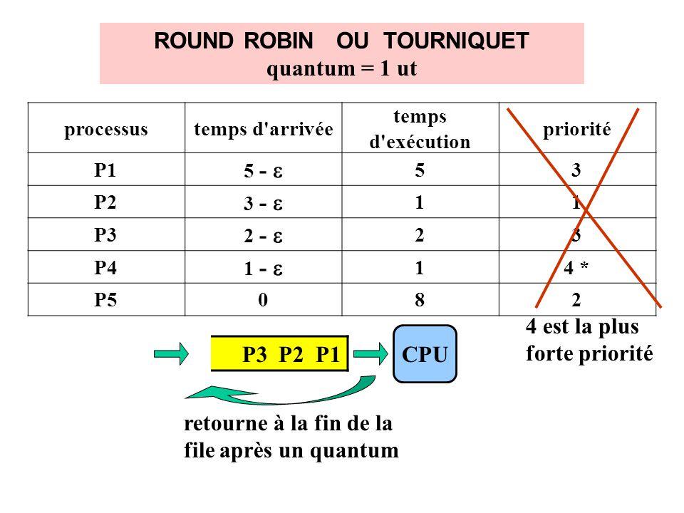 ROUND ROBIN OU TOURNIQUET quantum = 1 ut processustemps d arrivée temps d exécution priorité P1 5 - 53 P2 3 - 11 P3 2 - 23 P4 1 - 14 * P5082 4 est la plus forte priorité P3 P2 P1 CPU retourne à la fin de la file après un quantum