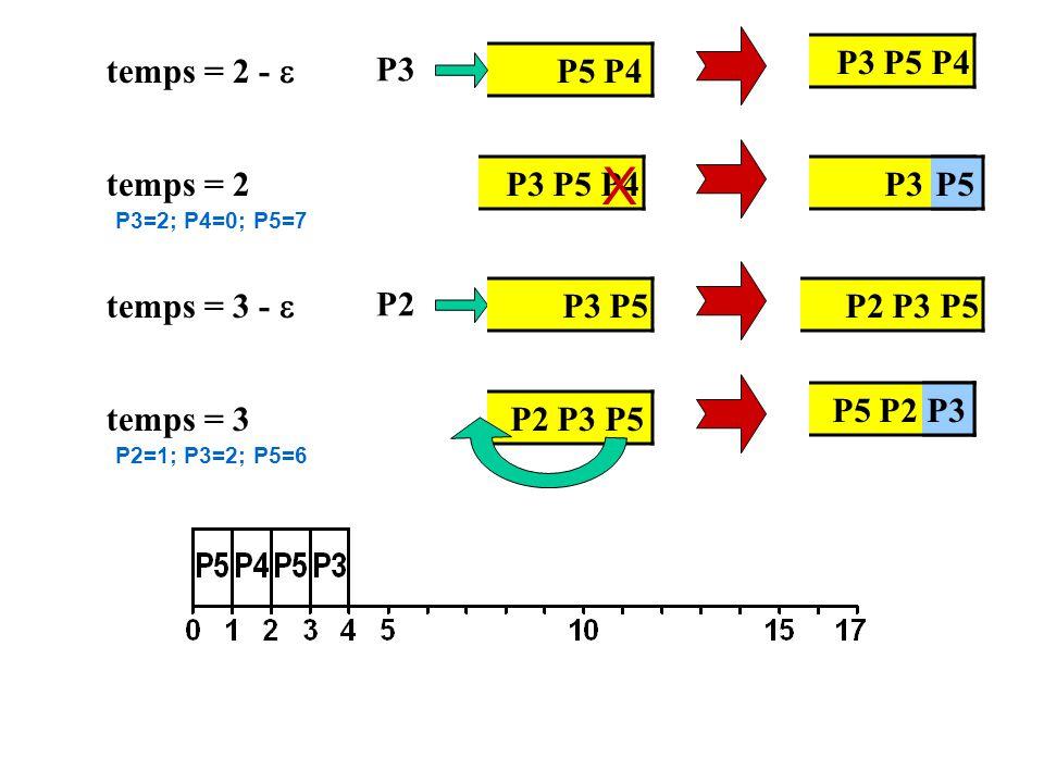 temps = 3 - P2 temps = 3 P2 P3 P5 temps = 2 - P5 P4 P3 P3 P5 P4 temps = 2P3 P5 P4P3 P5 P5 P2 P3 P5 X P5 P2 P3P3 P3=2; P4=0; P5=7 P2=1; P3=2; P5=6