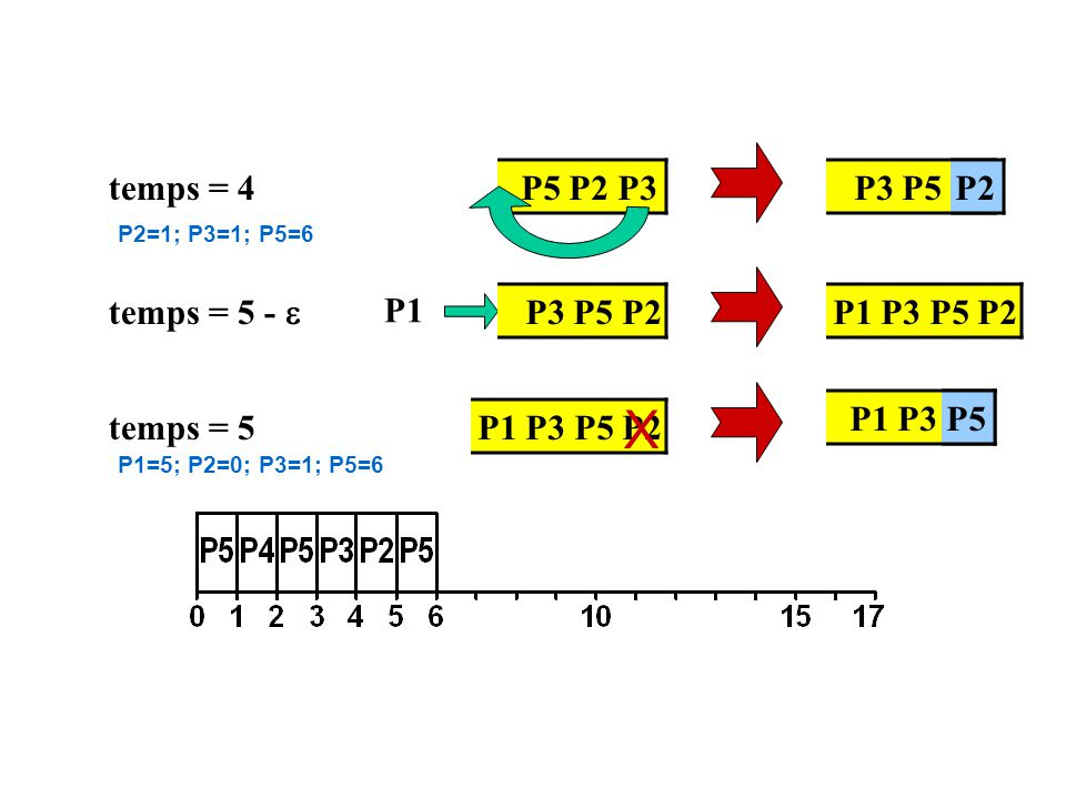 temps = 5 - P1 temps = 5 temps = 4 P3 P5 P2 P2 P1 P3 P5P5 P5 P2 P3 P3 P5 P2P1 P3 P5 P2 X P2=1; P3=1; P5=6 P1=5; P2=0; P3=1; P5=6
