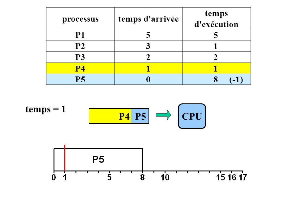 P4 P5 processustemps d arrivée temps d exécution P155 P231 P322 P411 P508 (-1) CPU temps = 1 P5