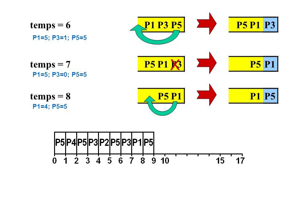 temps = 6 P5 P1 P2 P3 P1 P3 P5 temps = 7P5 P2P1 P5 P1 P3 X temps = 8P1 P2P5 P5 P1 P1=5; P3=1; P5=5 P1=5; P3=0; P5=5 P1=4; P5=5