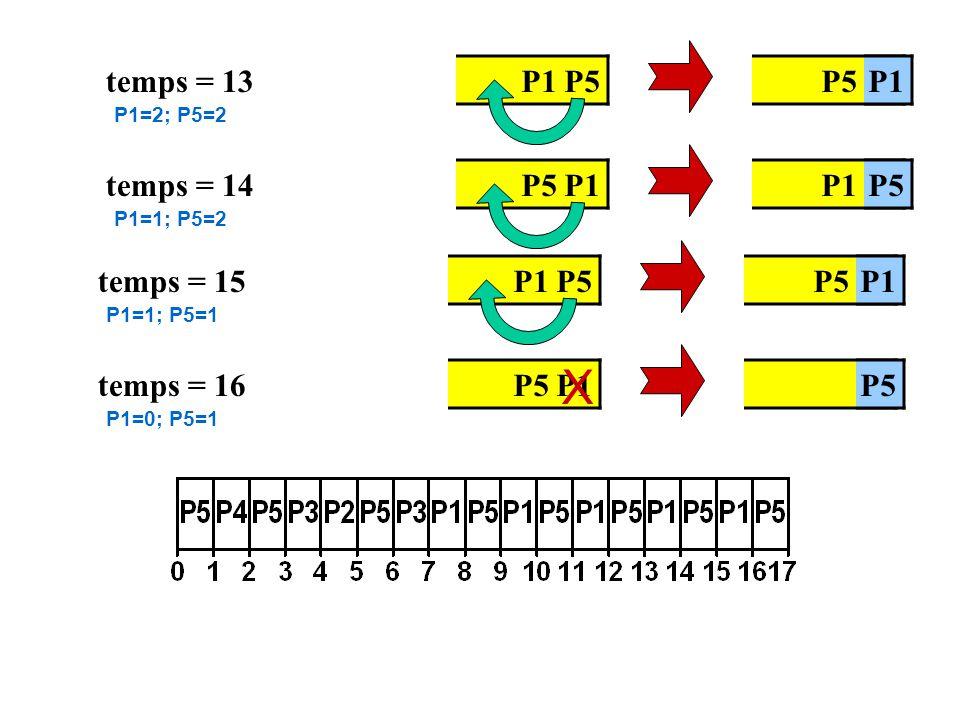 temps = 14 P1 P2 P5 P5 P1 temps = 13P5 P2P1 P1 P5 temps = 16 P2P5 P5 P1 temps = 15P5 P2P1 P1 P5 X P1=2; P5=2 P1=1; P5=2 P1=1; P5=1 P1=0; P5=1