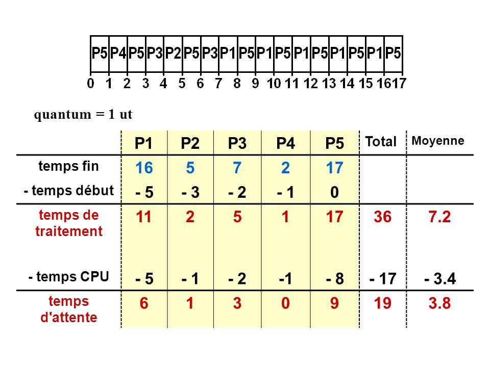 P1P2P3P4P5 Total Moyenne temps fin 1657217 - temps début - 5- 3- 2- 10 temps de traitement 1125117367.2 - temps CPU - 5- 1- 2- 8- 17- 3.4 temps d attente 61309193.8 quantum = 1 ut