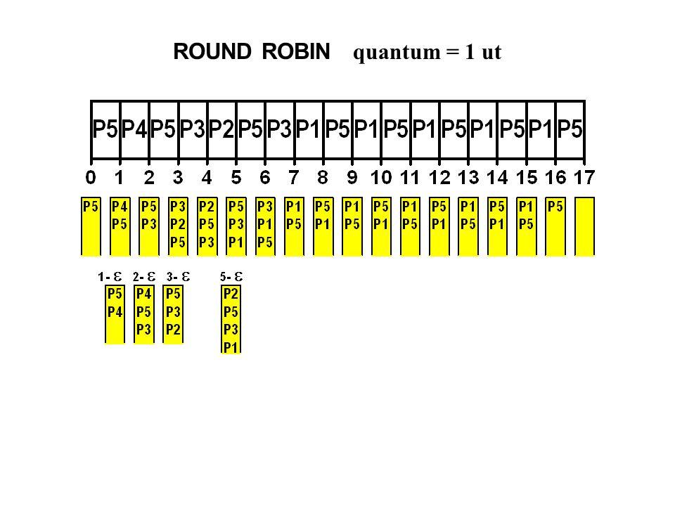 ROUND ROBIN quantum = 1 ut