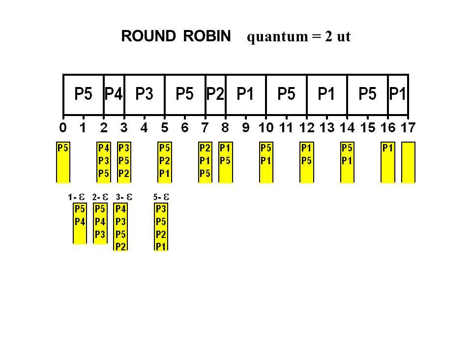 ROUND ROBIN quantum = 2 ut