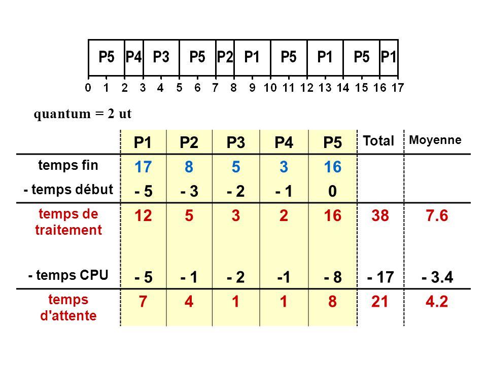P1P2P3P4P5 Total Moyenne temps fin 1785316 - temps début - 5- 3- 2- 10 temps de traitement 1253216387.6 - temps CPU - 5- 1- 2- 8- 17- 3.4 temps d attente 74118214.2 quantum = 2 ut
